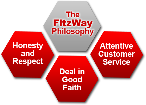 What is the FitzWay?